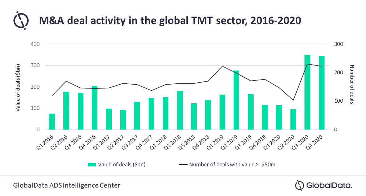 GlobalData: Global M&A activity increased by 48% in Q1 2021 by deal value as compared to Q1 2020
