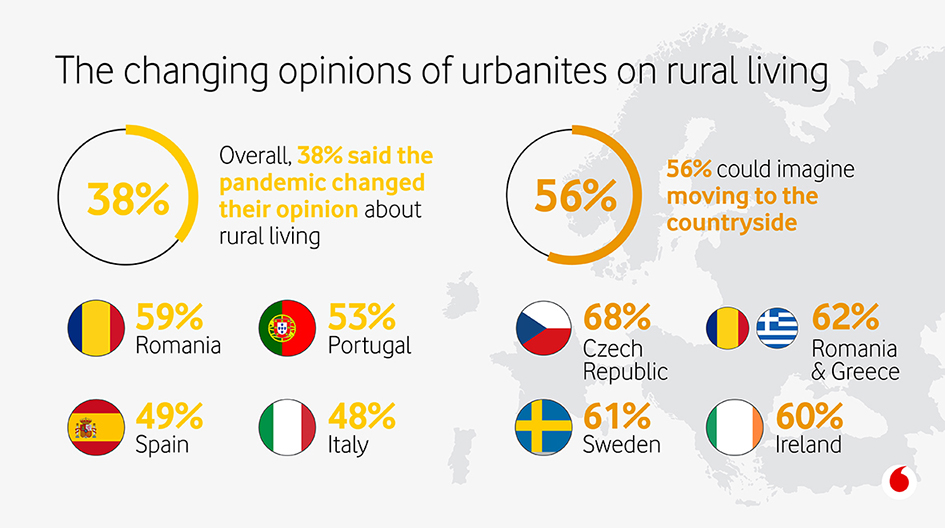 For about 60% of Romanians living in urban areas pandemic provokes a new perception of country life