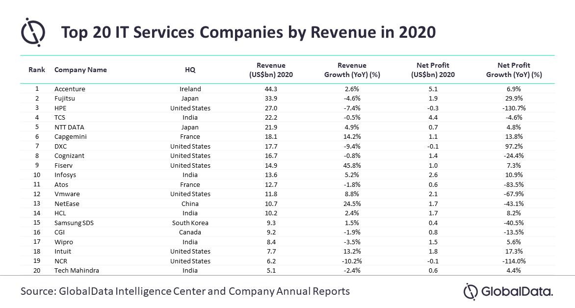 GlobalData: Major IT service came under bottom-line pressure in 2020