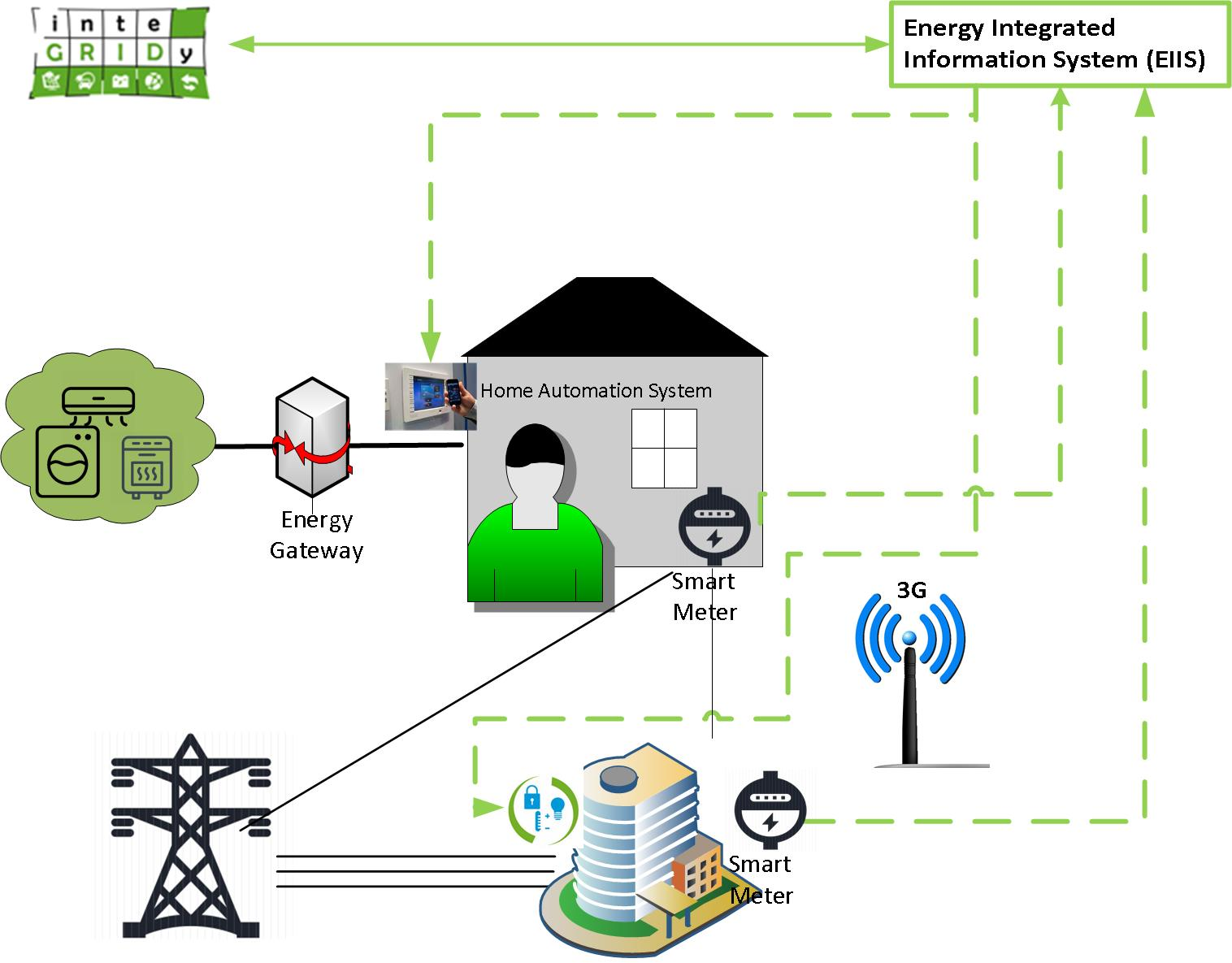 Smart metering and optimization of electricity consumption in the EU, with inteGRIDy